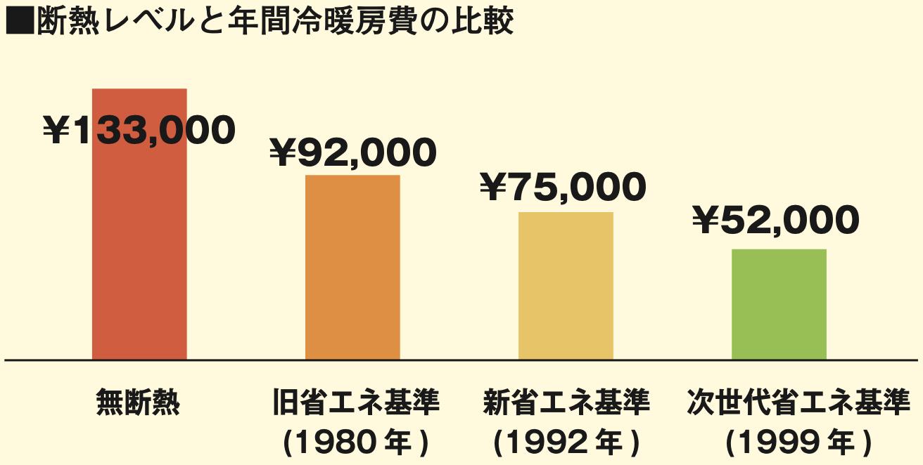 断熱レベルと年間冷暖房費の比較
