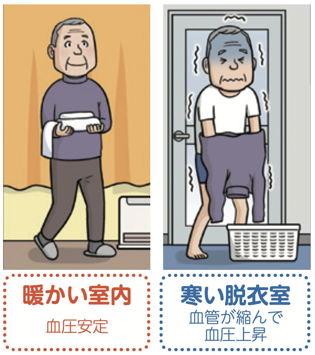 寒い室内血圧上昇
