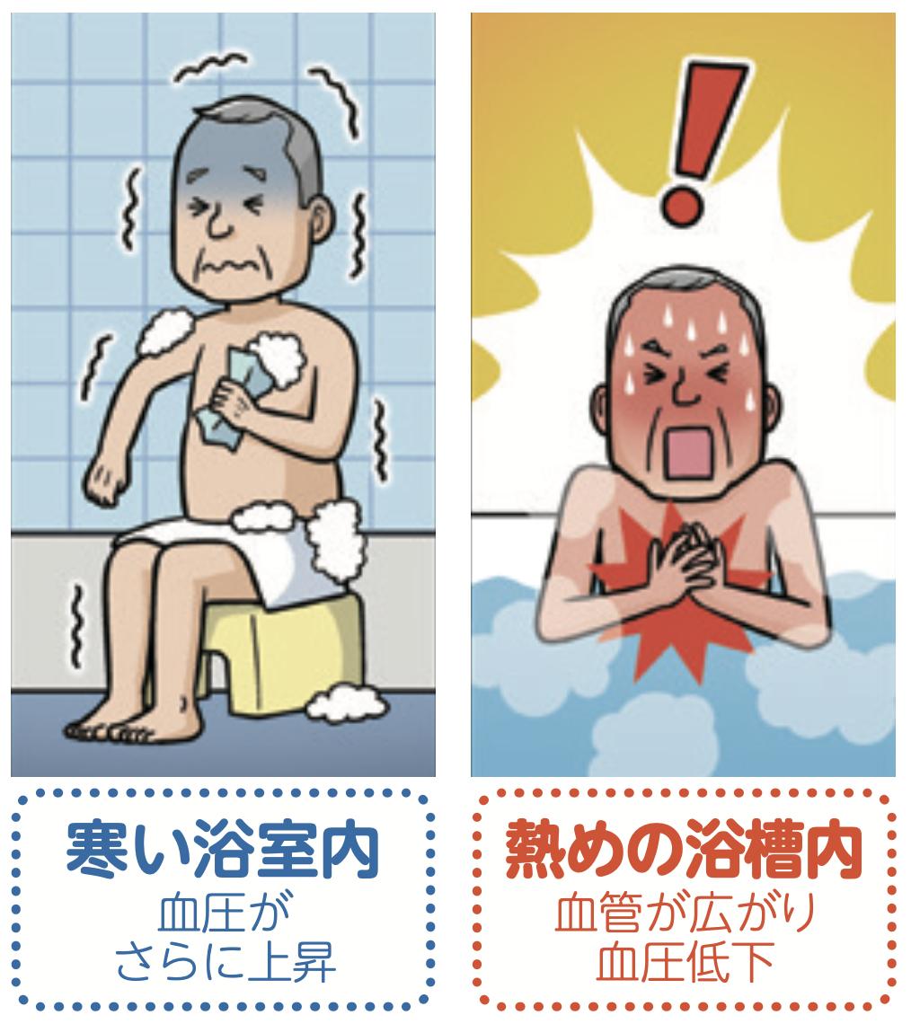 寒い浴室血圧上昇